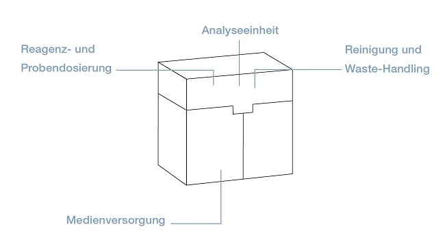 Analyse in der In-Vitro-Diagnostik