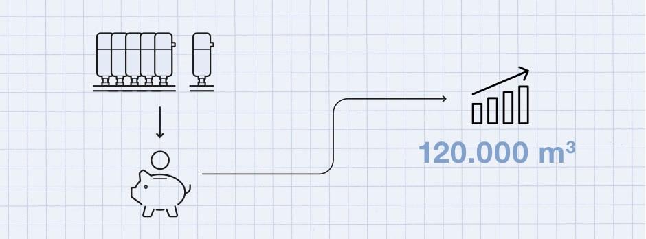 Grafische Darstellung des möglichen Gesamt-Druckluft-Einsparpotenzials durch eine dezentrale Automatisierungslösung 120.000 m3