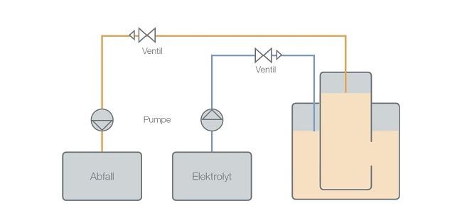 Elektrische Impedanzmessung