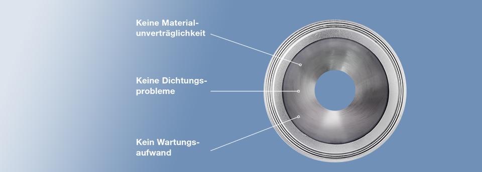Das Rohr von FLOWave im Querschnitt mit Beschriftung weiterer Vorteile, wie z.B. kein Wartungsaufwand oder Dichtungsprobleme
