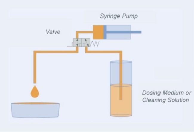 Syringe Pump Dosing
