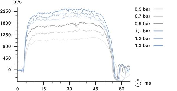 Diagramm zeigt Schaltgeschwindigkeit des Ventils bei verschiedenen Drücken.