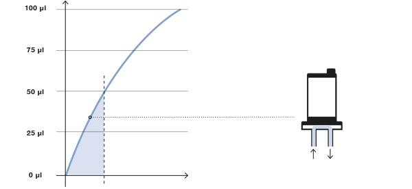 Diagramm der Druck-Zeit-Dosierung mit Ventil