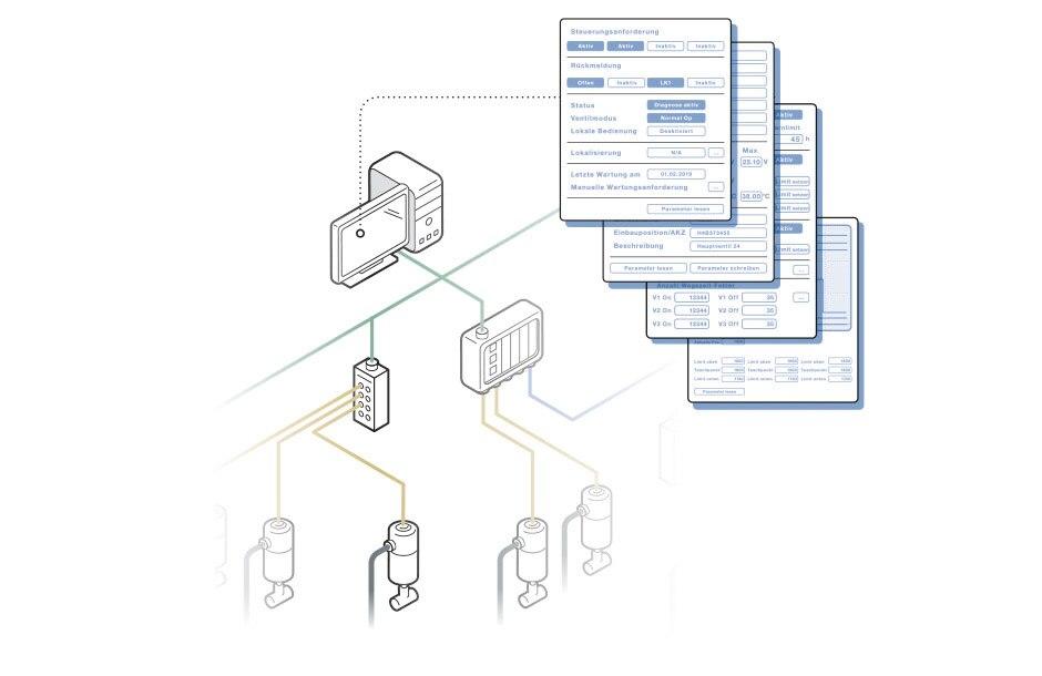 Grafische Darstellung eines Ausschnitts aus einer Anlage mit Prozessventilen, Steuerköpfen, Bussystem und Monitor mit der Darstellung verschiedener Interface-Fenster